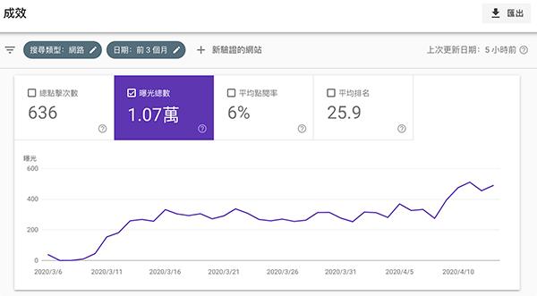 google管理員,子網域的曝光量紀錄,從0開始,30天差不多就穩定了。