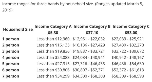 加拿大官方說明,低收入月票申請之收入區間