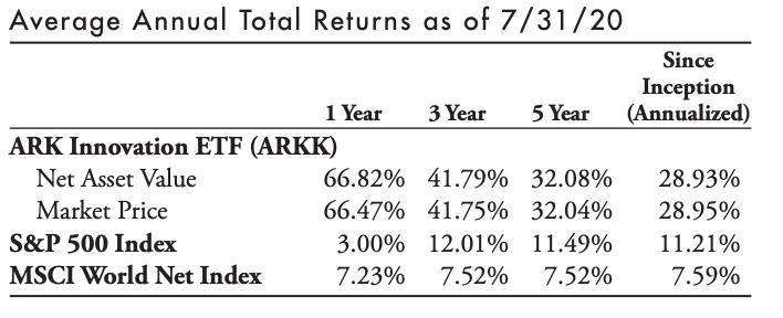 ARKK相較大型指數的投資報酬率