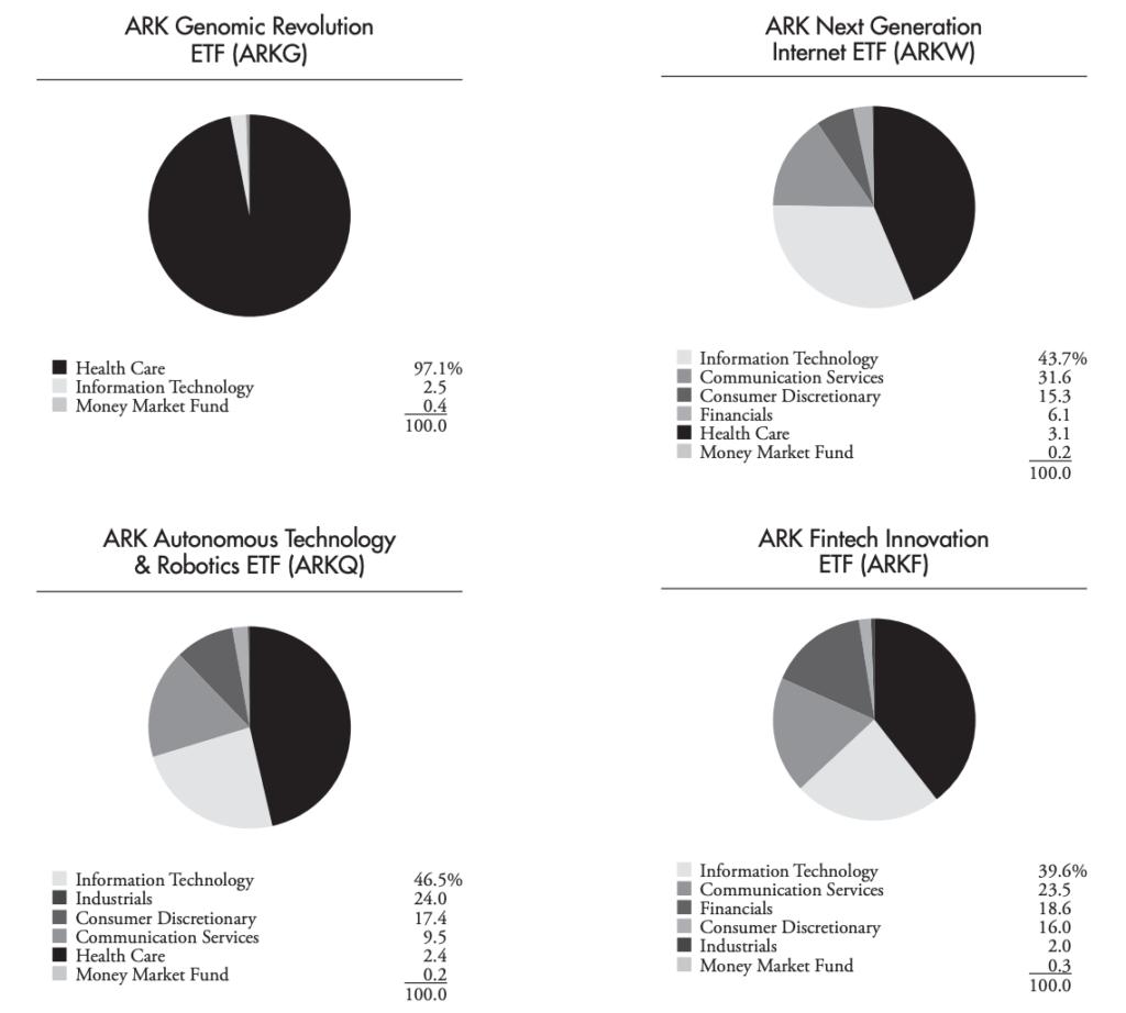 2020/07/31 主動式基金的持股類型比例。