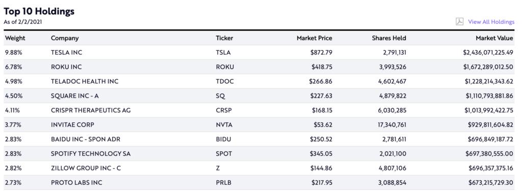 ARK官網每天都會公開每支基金當下的持股狀況。