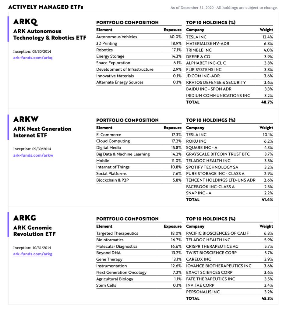 2020 年底ARK系列ETF各自的Top 10持股占比與持股類型佔比。