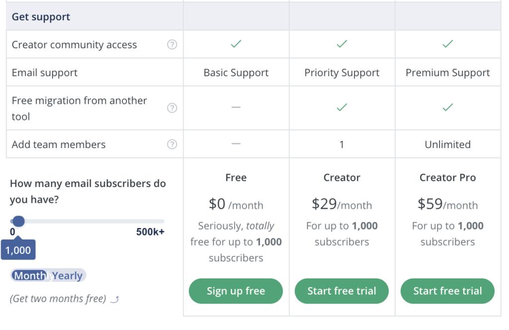 Convertkit超完整的費用方案功能比較表。