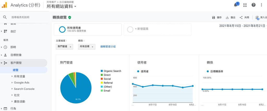 微貓的 Google Analytics (分析) 後台,強大免費的流量檢視工具。