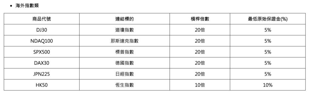 台灣目前開放的美股指數項目:道瓊指數、納斯達克指數、標普指數。