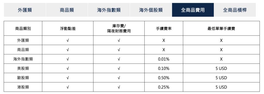 群益期貨之美股類與海外指數類的手續費率規定。